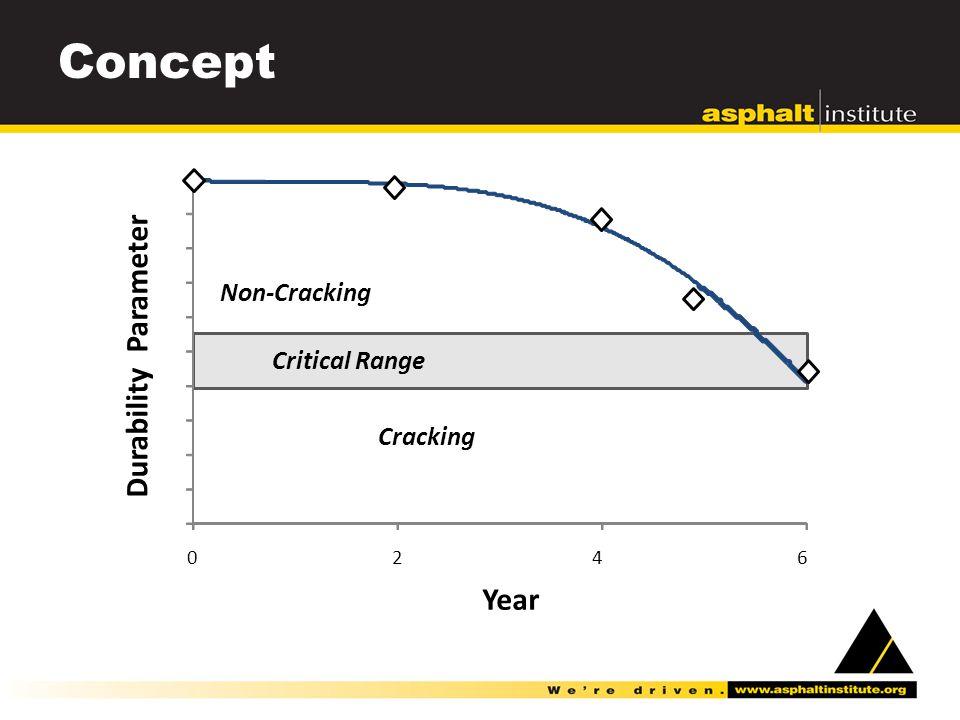 Concept 0246 Year Durability Parameter Critical Range Cracking Non-Cracking