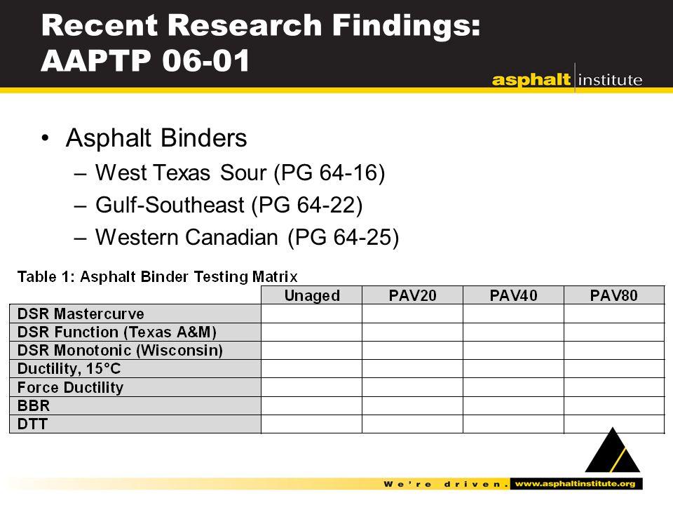 Recent Research Findings: AAPTP 06-01 Asphalt Binders –West Texas Sour (PG 64-16) –Gulf-Southeast (PG 64-22) –Western Canadian (PG 64-25)