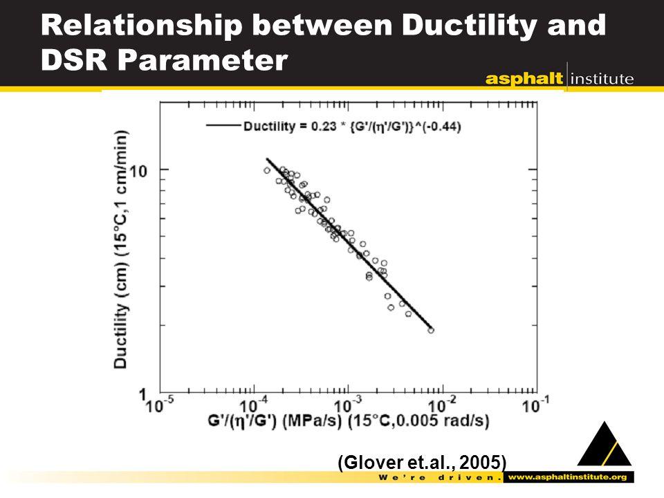 Relationship between Ductility and DSR Parameter (Glover et.al., 2005)