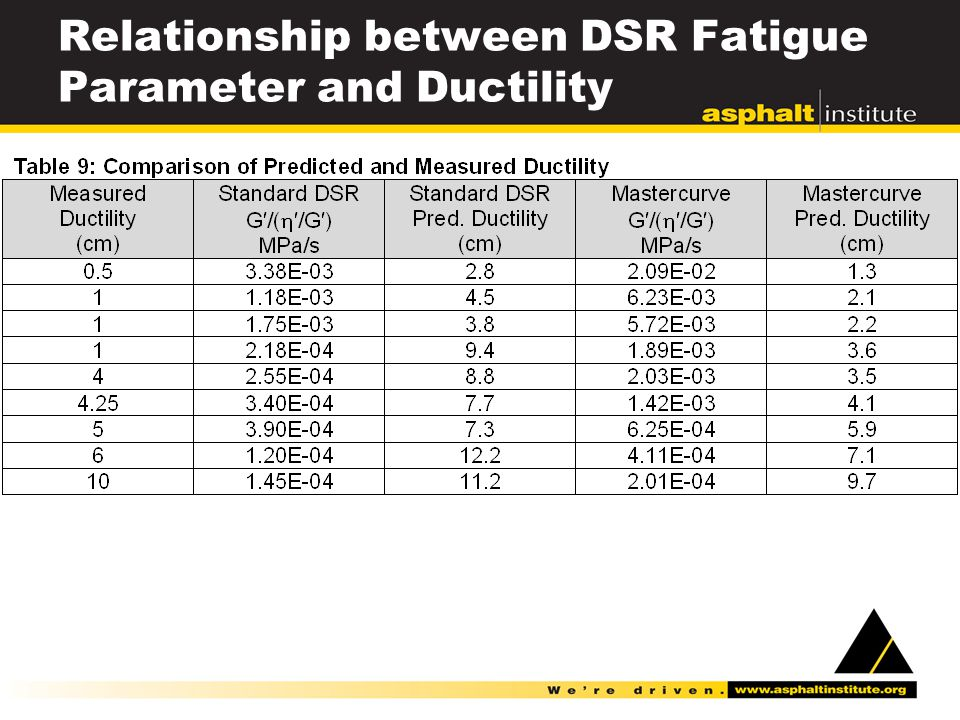 Relationship between DSR Fatigue Parameter and Ductility