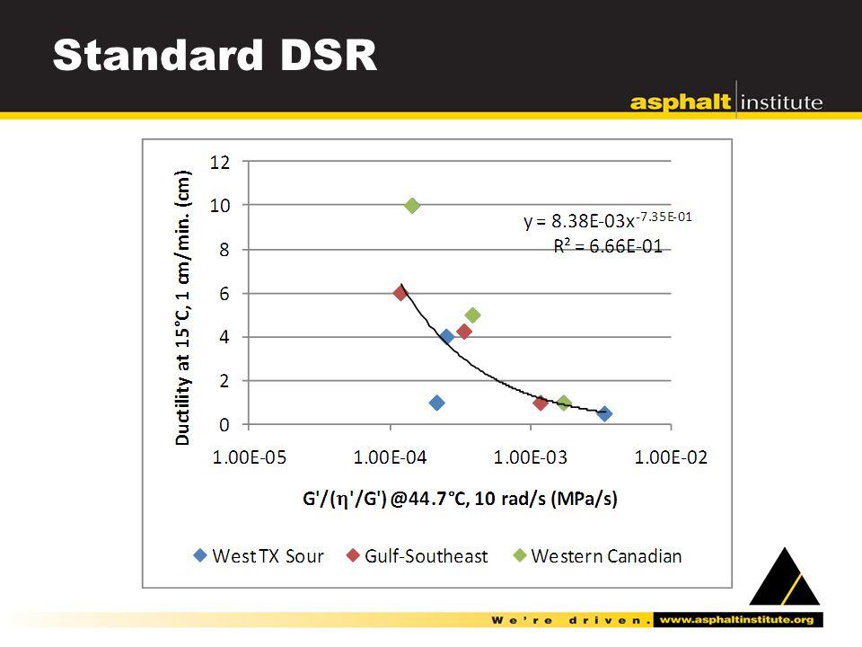 Standard DSR
