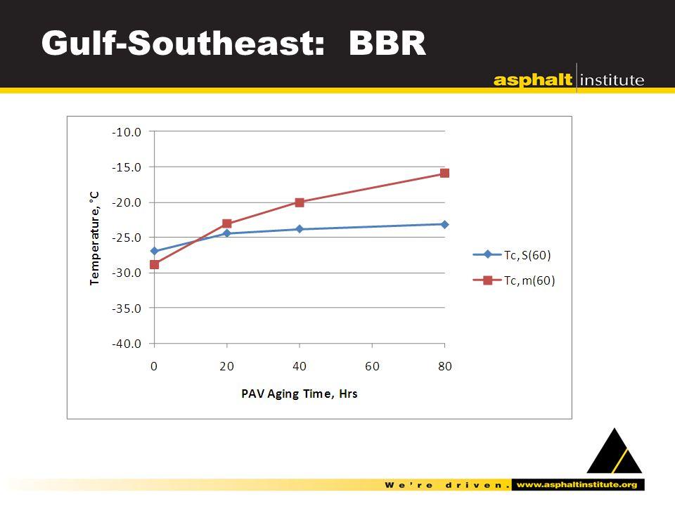 Gulf-Southeast: BBR