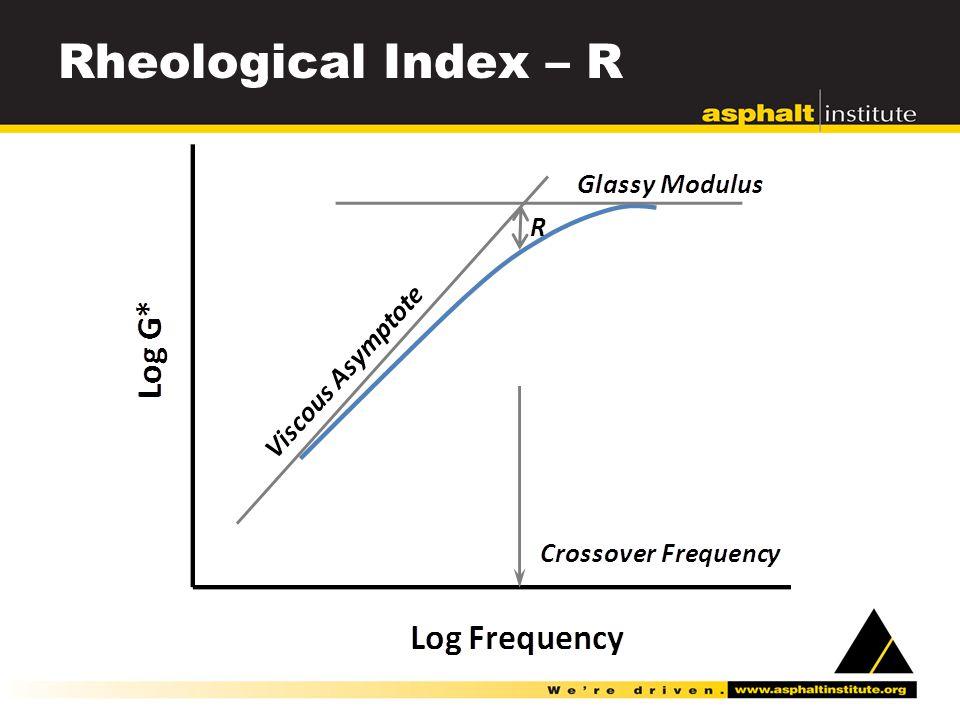 Rheological Index – R