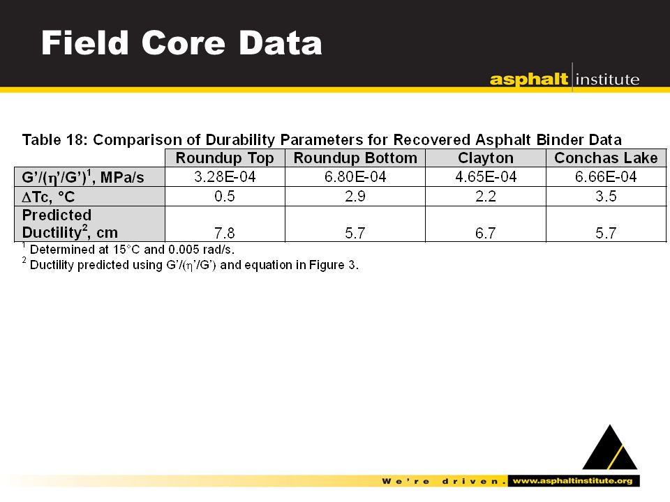 Field Core Data