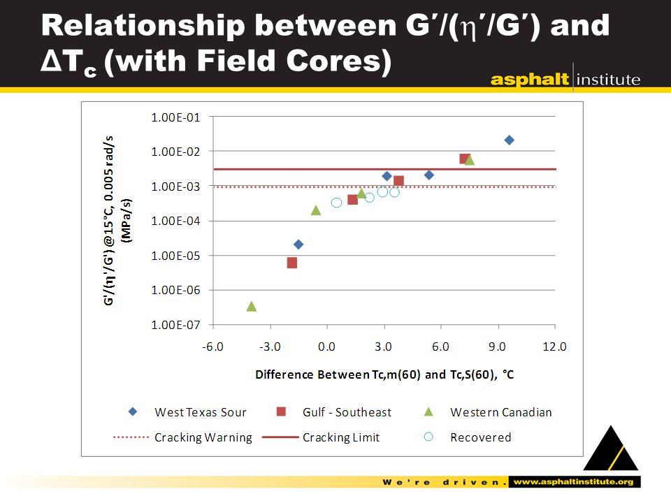 Relationship between G′/(  ′/G′) and Δ T c (with Field Cores)