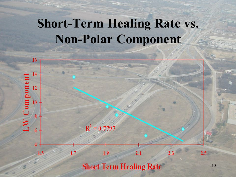 10 Short-Term Healing Rate vs. Non-Polar Component