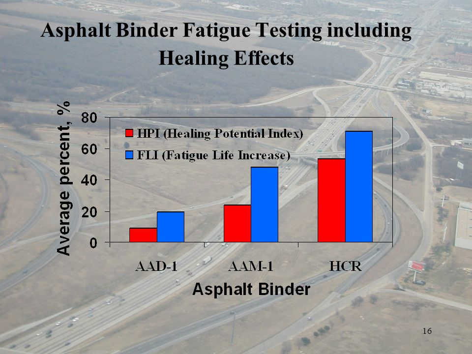 16 Asphalt Binder Fatigue Testing including Healing Effects