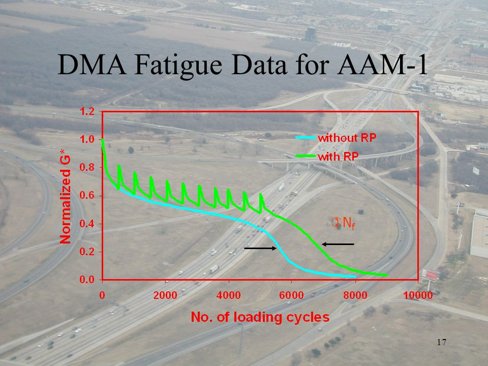17 DMA Fatigue Data for AAM-1 NfNf