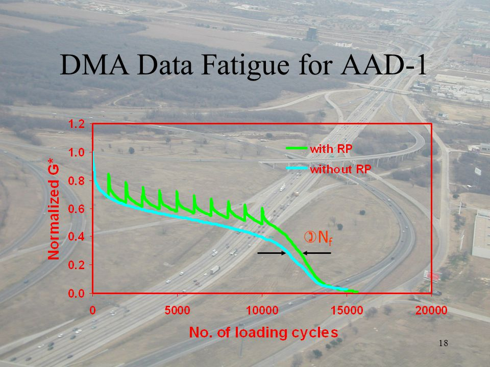 18 DMA Data Fatigue for AAD-1 NfNf