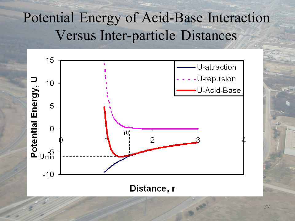 27 Potential Energy of Acid-Base Interaction Versus Inter-particle Distances