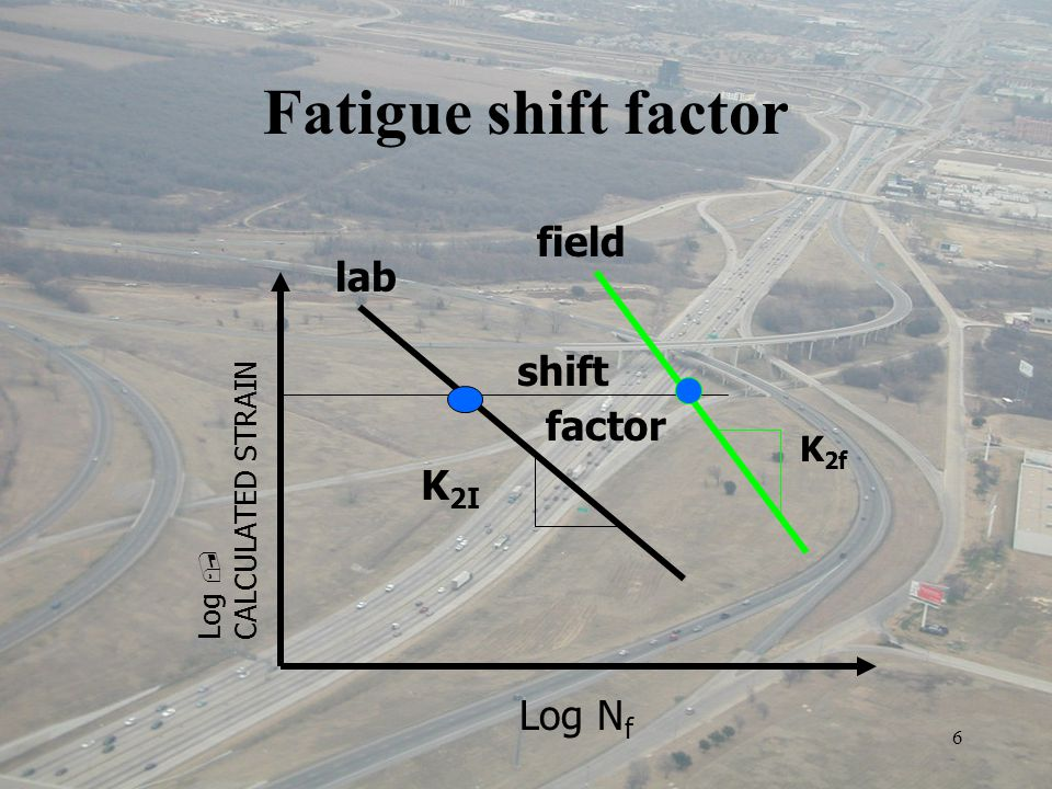 6 lab field shift factor K 2f K 2I Log N f Log  CALCULATED STRAIN Fatigue shift factor