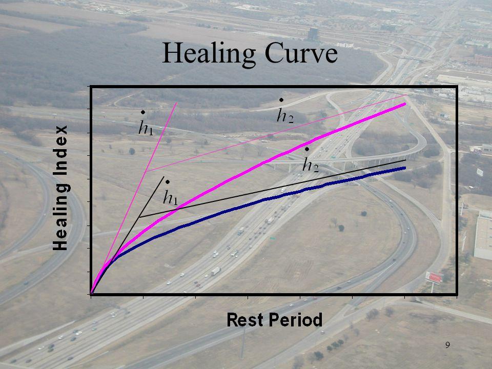9 Healing Curve