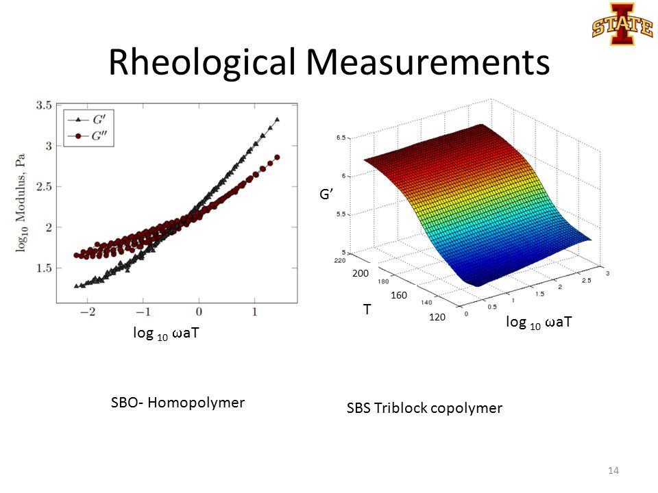 Rheological Measurements 14 SBO- Homopolymer SBS Triblock copolymer log 10  aT T G' 200 120 160