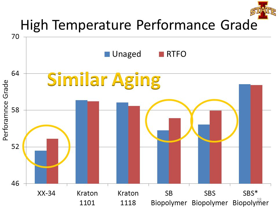 High Temperature Performance Grade 18