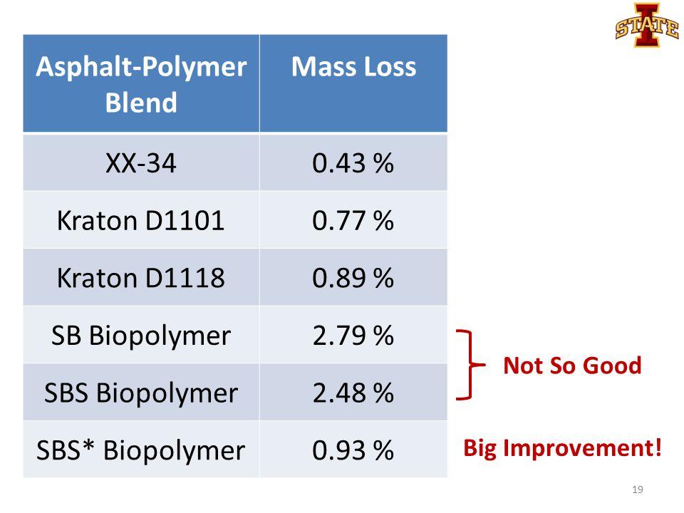 Asphalt-Polymer Blend Mass Loss XX-340.43 % Kraton D11010.77 % Kraton D11180.89 % SB Biopolymer2.79 % SBS Biopolymer2.48 % SBS* Biopolymer0.93 % Not S