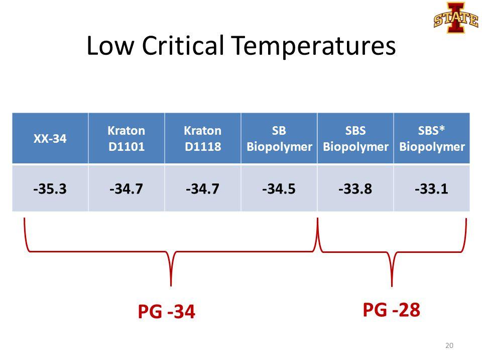 Low Critical Temperatures XX-34 Kraton D1101 Kraton D1118 SB Biopolymer -35.3-34.7 -34.5 PG -34 PG -28 SBS Biopolymer SBS* Biopolymer -33.8-33.1 20