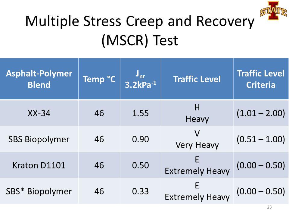 Asphalt-Polymer Blend Temp °C J nr 3.2kPa -1 Traffic Level Traffic Level Criteria XX-34461.55 H Heavy (1.01 – 2.00) SBS Biopolymer460.90 V Very Heavy