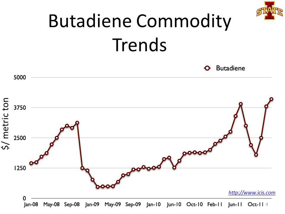 Butadiene Commodity Trends $/ metric ton 4 http://www.icis.com