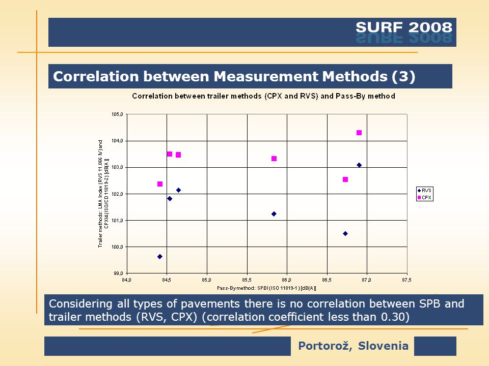 Portorož, Slovenia Correlation between Measurement Methods (3) Considering all types of pavements there is no correlation between SPB and trailer methods (RVS, CPX) (correlation coefficient less than 0.30)