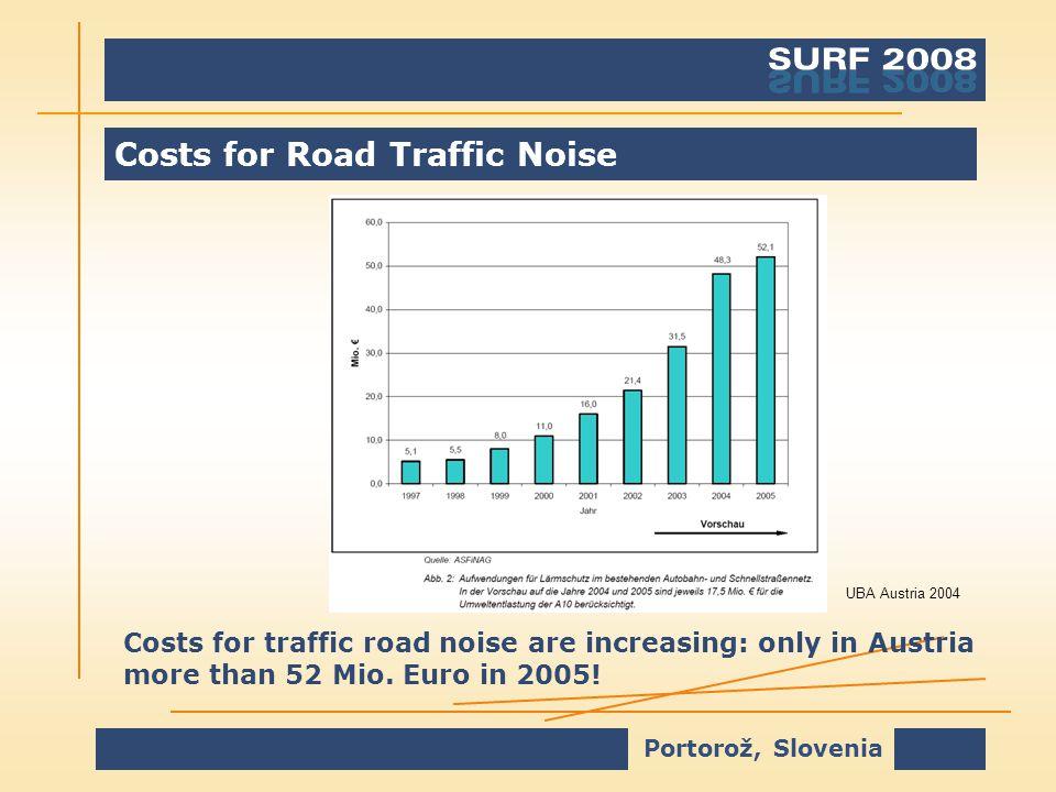 Portorož, Slovenia Costs for Road Traffic Noise Costs for traffic road noise are increasing: only in Austria more than 52 Mio.