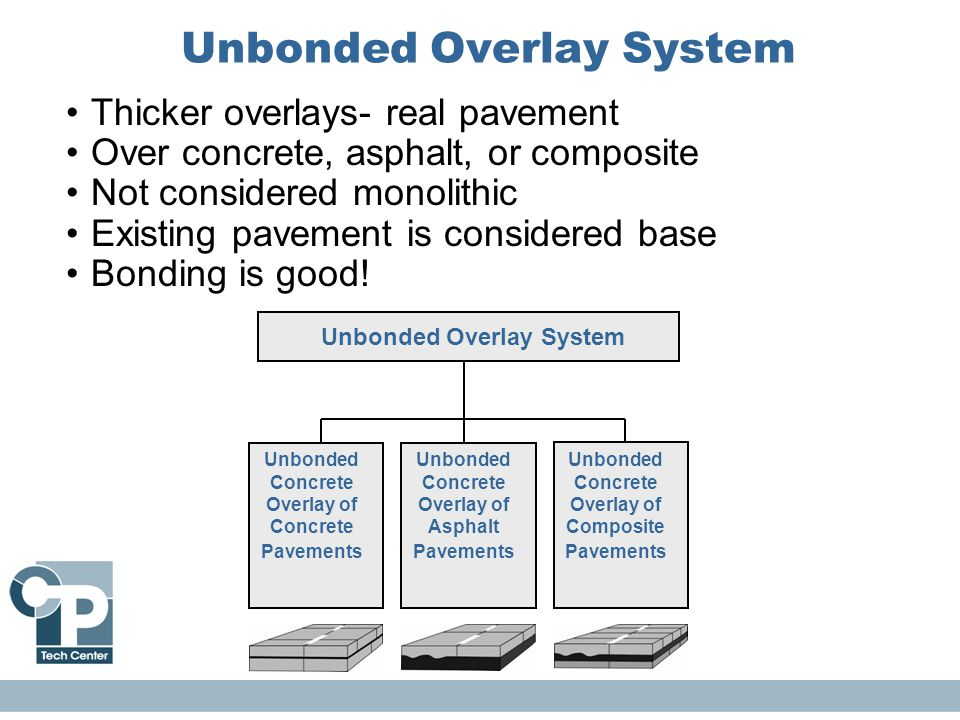 Unbonded Overlay System Thicker overlays- real pavement Over concrete, asphalt, or composite Not considered monolithic Existing pavement is considered