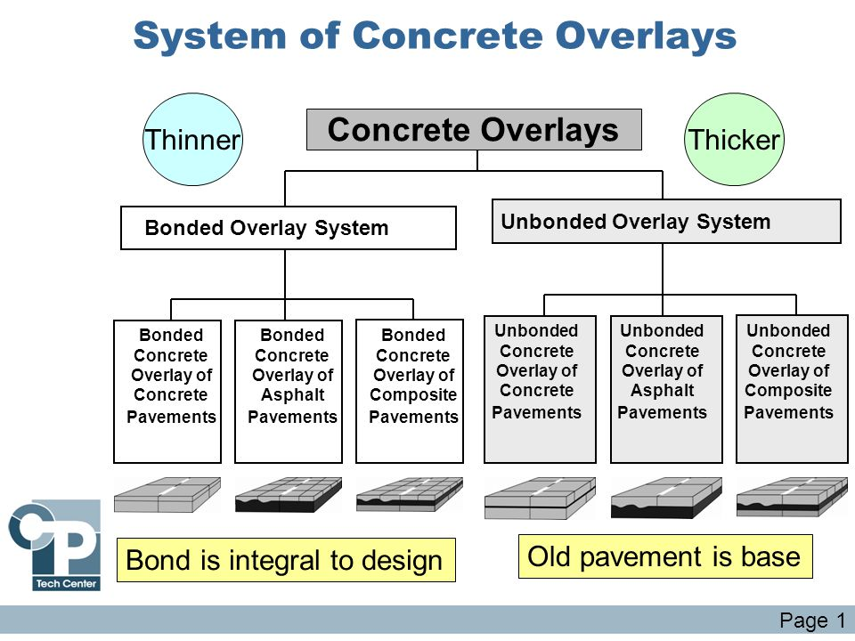 System of Concrete Overlays Concrete Overlays Bonded Concrete Overlay of Concrete Pavements Bonded Concrete Overlay of Asphalt Pavements Bonded Concre