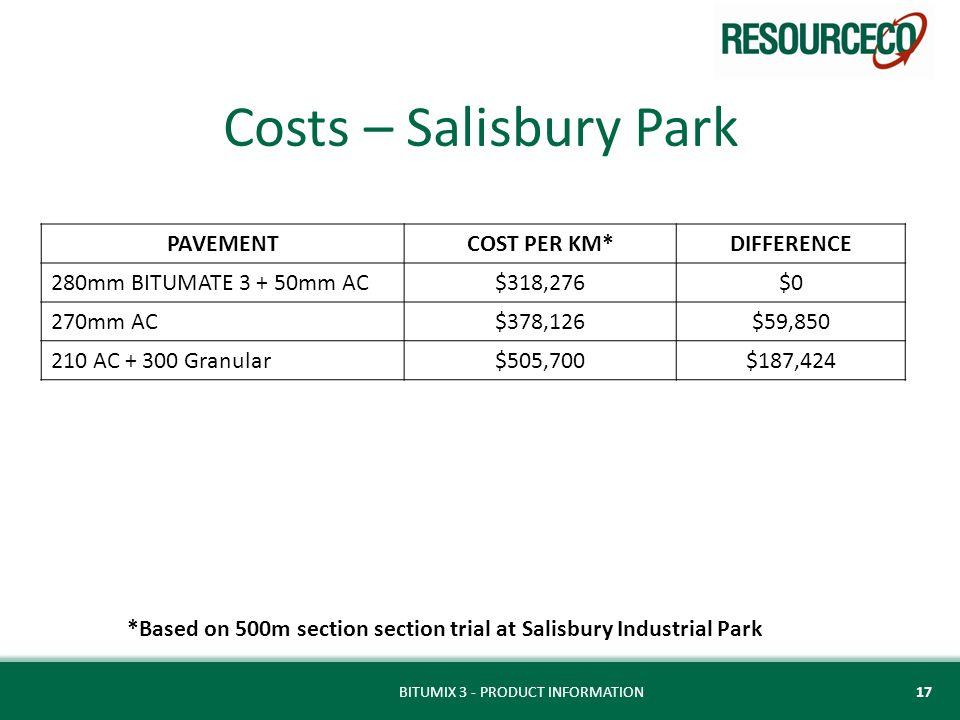 Costs – Salisbury Park PAVEMENTCOST PER KM*DIFFERENCE 280mm BITUMATE 3 + 50mm AC$318,276$0 270mm AC$378,126$59,850 210 AC + 300 Granular$505,700$187,424 BITUMIX 3 - PRODUCT INFORMATION17 *Based on 500m section section trial at Salisbury Industrial Park