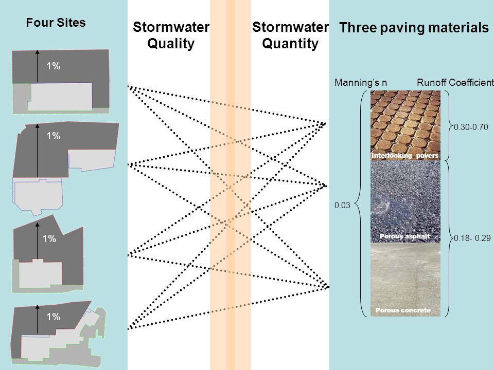 Stormwater Quality Three paving materials 0.30-0.70 0.18- 0.29 0.03 Interlocking pavers Porous asphalt Porous concrete Manning's nRunoff Coefficient S