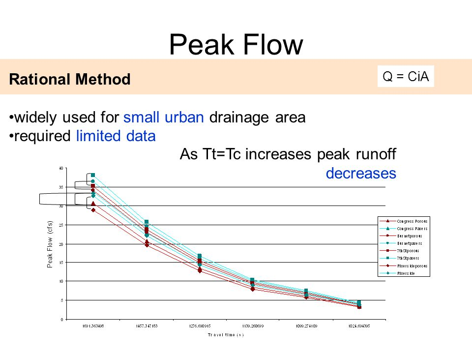 Peak Flow As Tt=Tc increases peak runoff decreases Q = CiA Rational Method widely used for small urban drainage area required limited data Peak Flow (cfs)