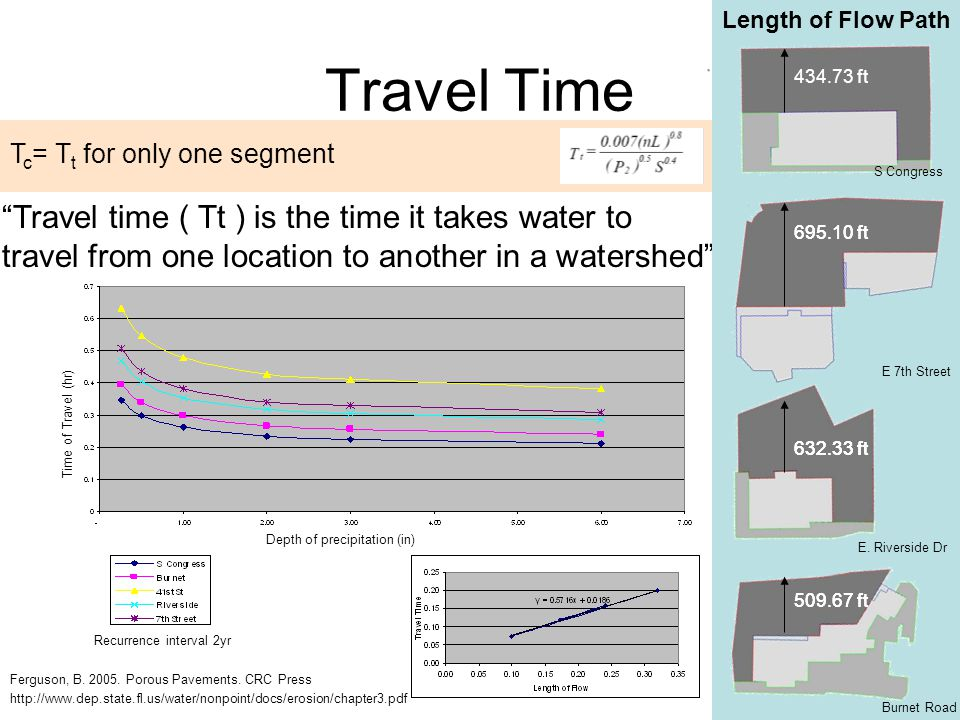Travel Time T c = T t for only one segment Ferguson, B. 2005. Porous Pavements. CRC Press http://www.dep.state.fl.us/water/nonpoint/docs/erosion/chapt