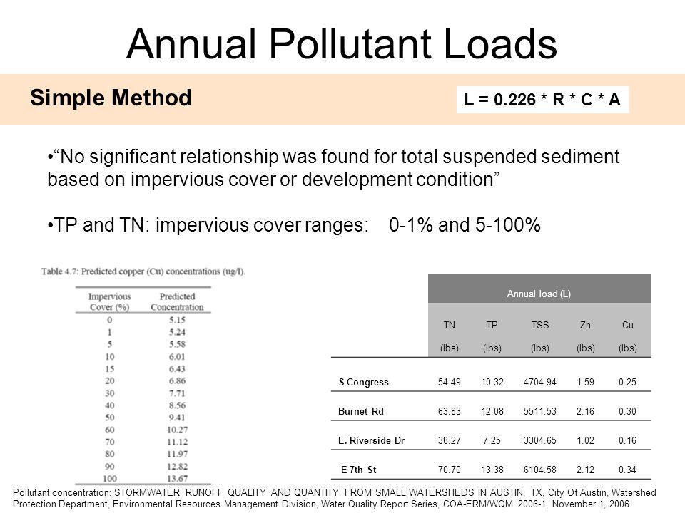 Annual load (L) TNTPTSSZnCu (lbs) S Congress54.4910.324704.941.590.25 Burnet Rd63.8312.085511.532.160.30 E.
