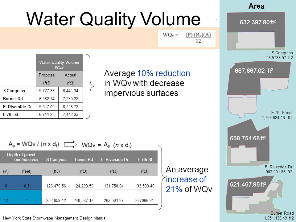 Water Quality Volume Area 632,397.80 ft 2 621,467.95 ft 2 667,667.02 ft 2 658,754.68 ft 2 S Congress 93,5788.57 ft2 E 7th Street 1,706,624.16 ft2 Burn