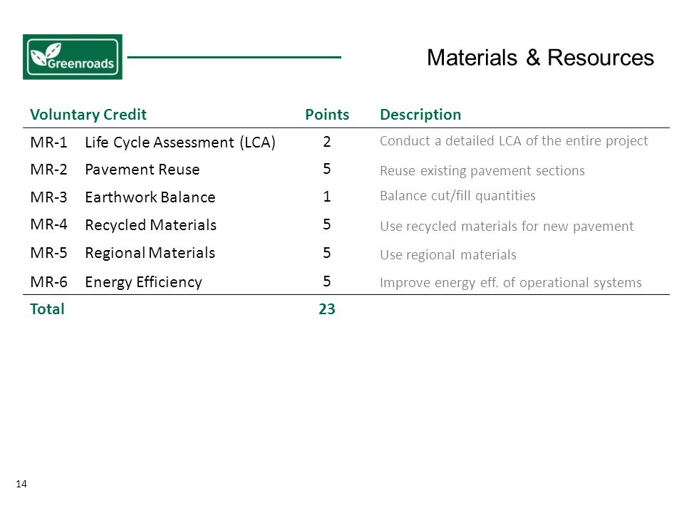 14 Voluntary CreditPointsDescription MR-1Life Cycle Assessment (LCA) 2 Conduct a detailed LCA of the entire project MR-2Pavement Reuse 5 Reuse existing pavement sections MR-3Earthwork Balance 1 Balance cut/fill quantities MR-4 Recycled Materials5 Use recycled materials for new pavement MR-5Regional Materials 5 Use regional materials MR-6Energy Efficiency 5 Improve energy eff.