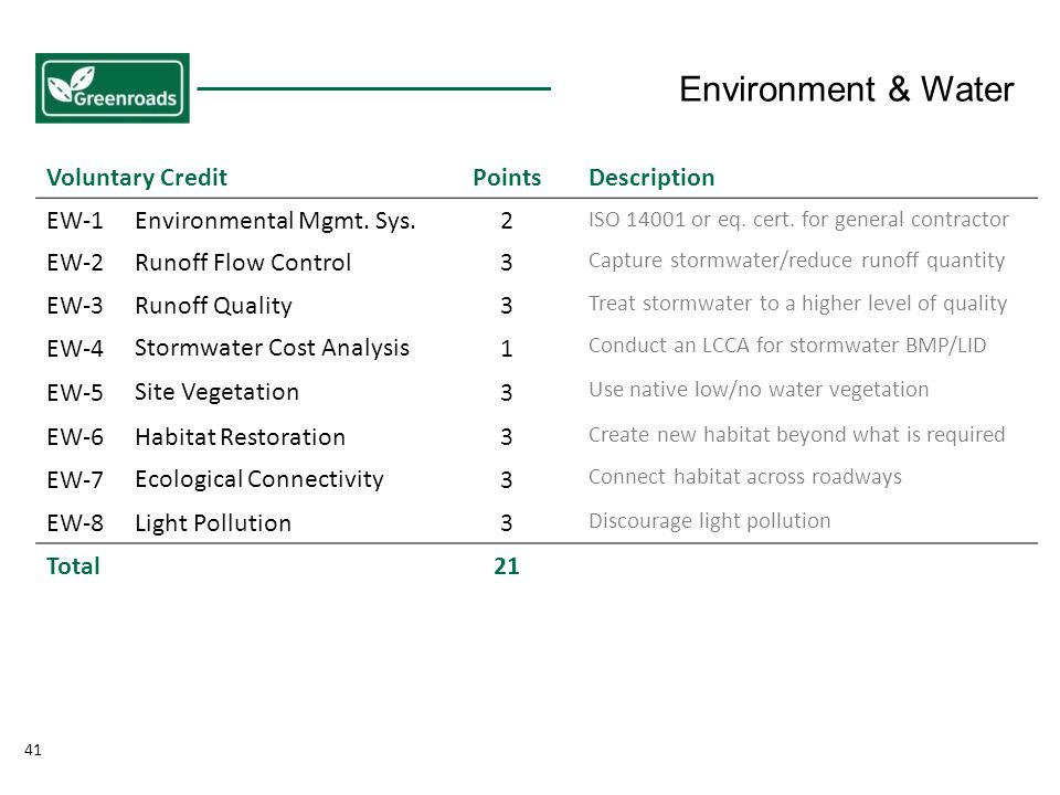 41 Voluntary CreditPointsDescription EW-1Environmental Mgmt.