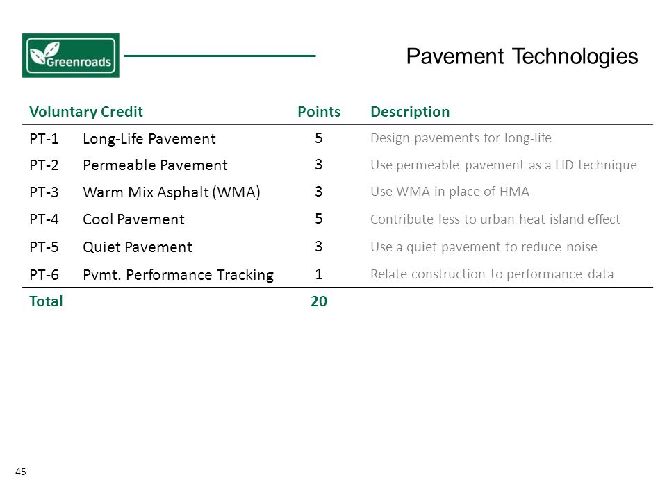 45 Voluntary CreditPointsDescription PT-1Long-Life Pavement5 Design pavements for long-life PT-2Permeable Pavement3 Use permeable pavement as a LID technique PT-3Warm Mix Asphalt (WMA)3 Use WMA in place of HMA PT-4Cool Pavement5 Contribute less to urban heat island effect PT-5Quiet Pavement3 Use a quiet pavement to reduce noise PT-6Pvmt.