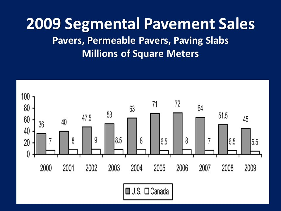 2009 Segmental Pavement Sales Pavers, Permeable Pavers, Paving Slabs Millions of Square Meters