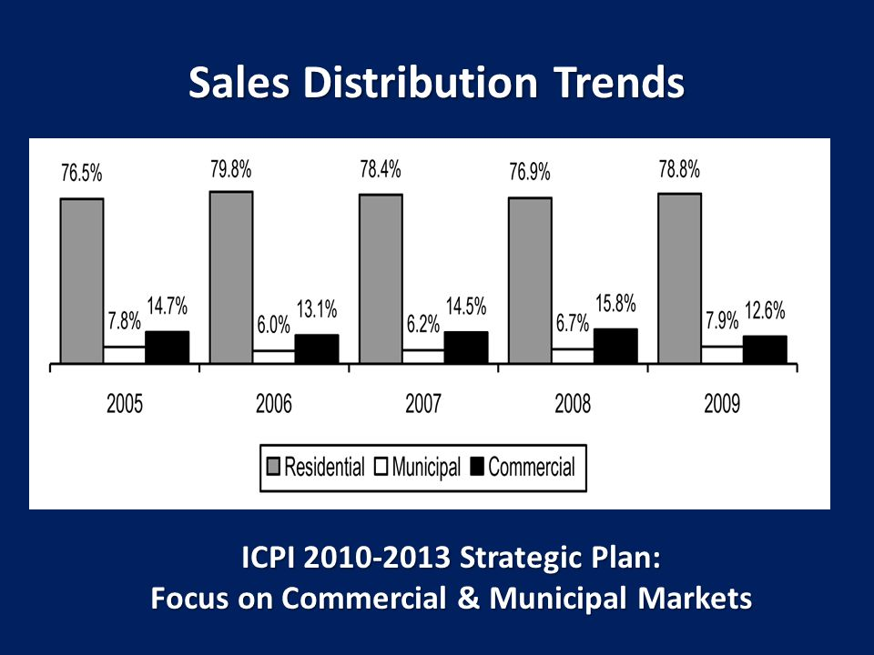 Sales Distribution Trends ICPI 2010-2013 Strategic Plan: Focus on Commercial & Municipal Markets