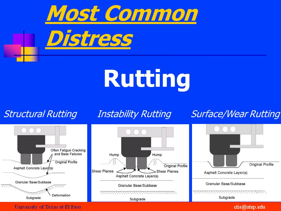 Most Common Distress Rutting Structural RuttingInstability RuttingSurface/Wear Rutting