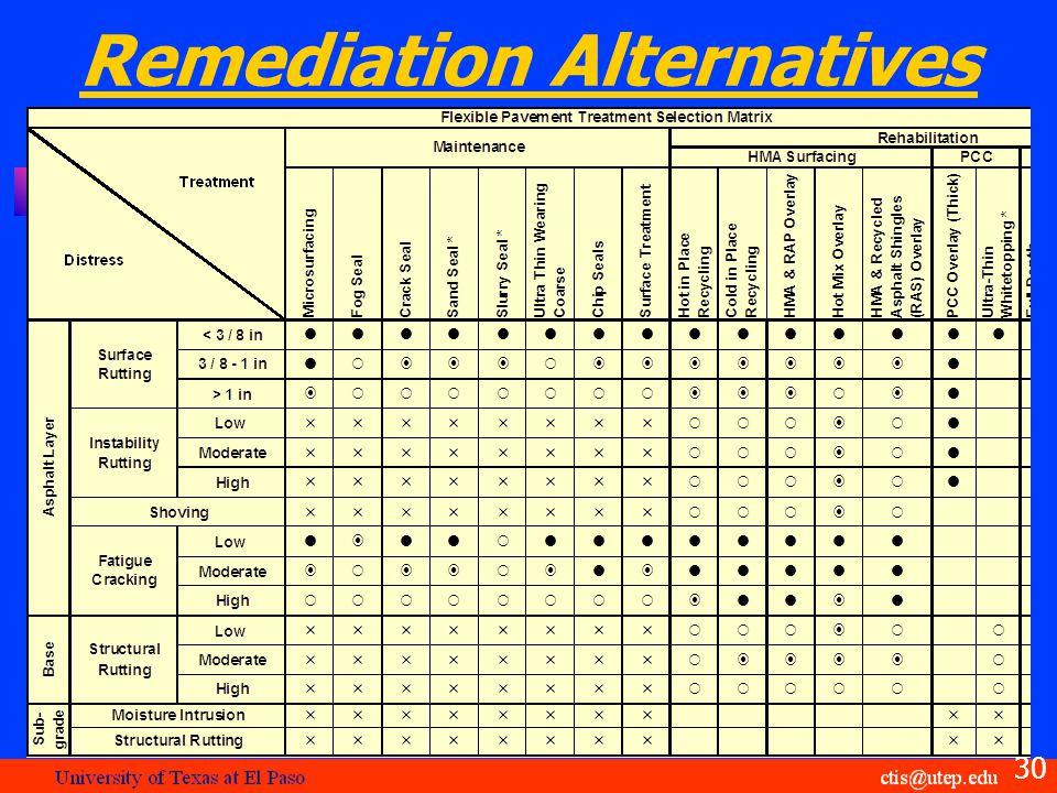 Remediation Alternatives 30