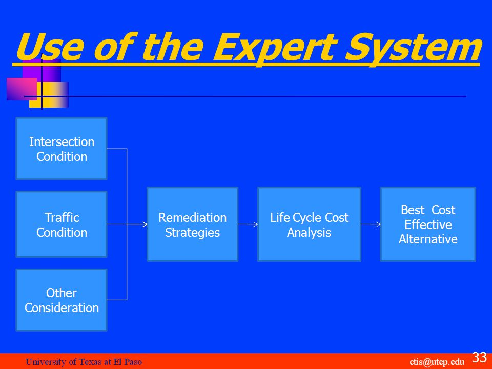 Use of the Expert System 33