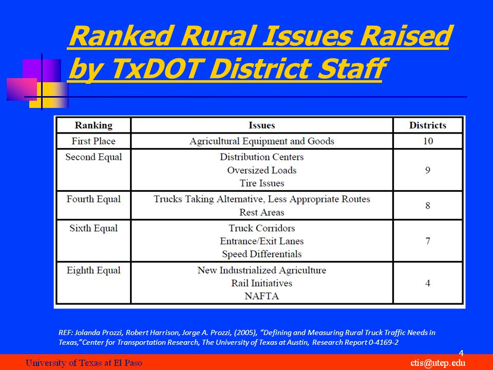 Ranked Rural Issues Raised by TxDOT District Staff 4 REF: Jolanda Prozzi, Robert Harrison, Jorge A.