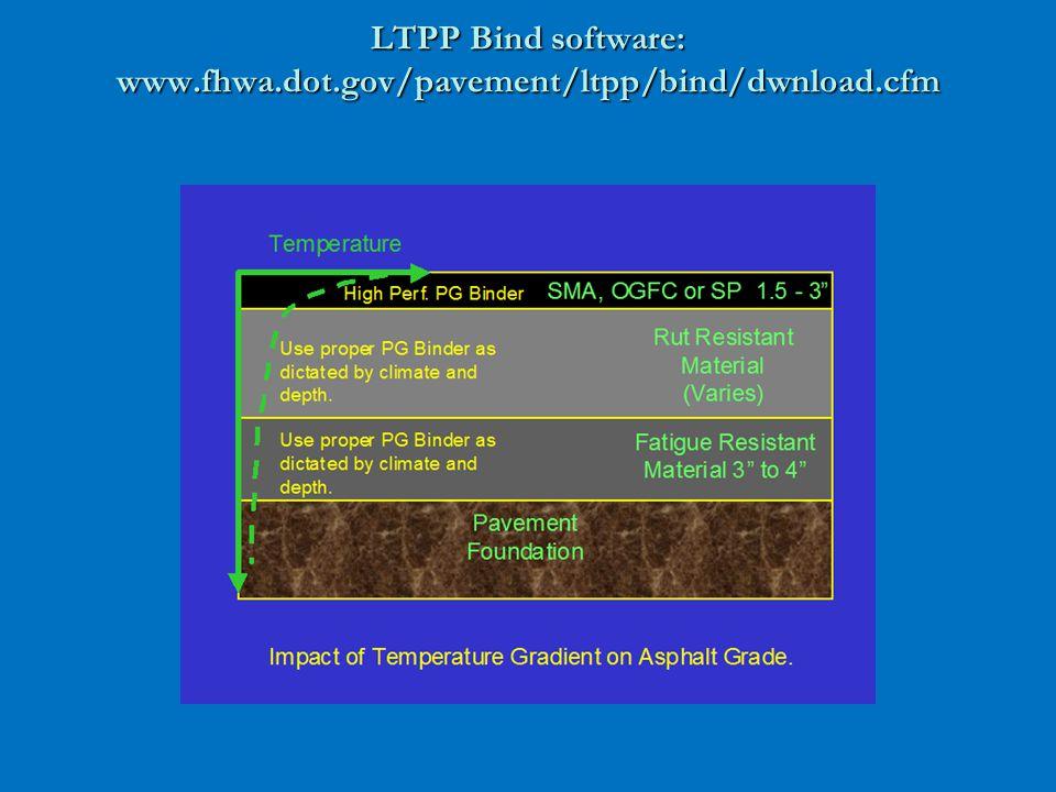 LTPP Bind software: www.fhwa.dot.gov/pavement/ltpp/bind/dwnload.cfm