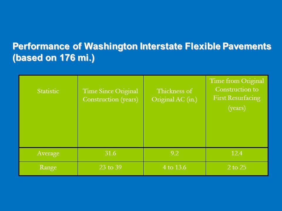 Performance of Washington Interstate Flexible Pavements (based on 176 mi.) 12.49.231.6Average 2 to 254 to 13.623 to 39Range Time from Original Construction to First Resurfacing (years) Thickness of Original AC (in.) Time Since Original Construction (years) Statistic