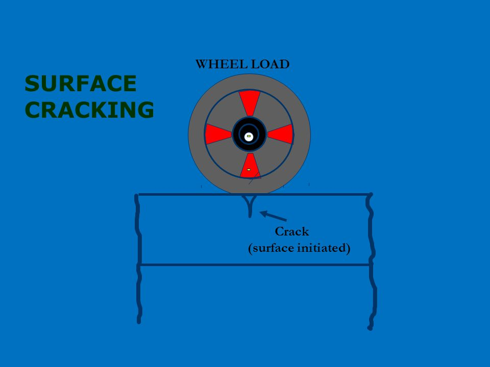 Crack (surface initiated) WHEEL LOAD SURFACE CRACKING
