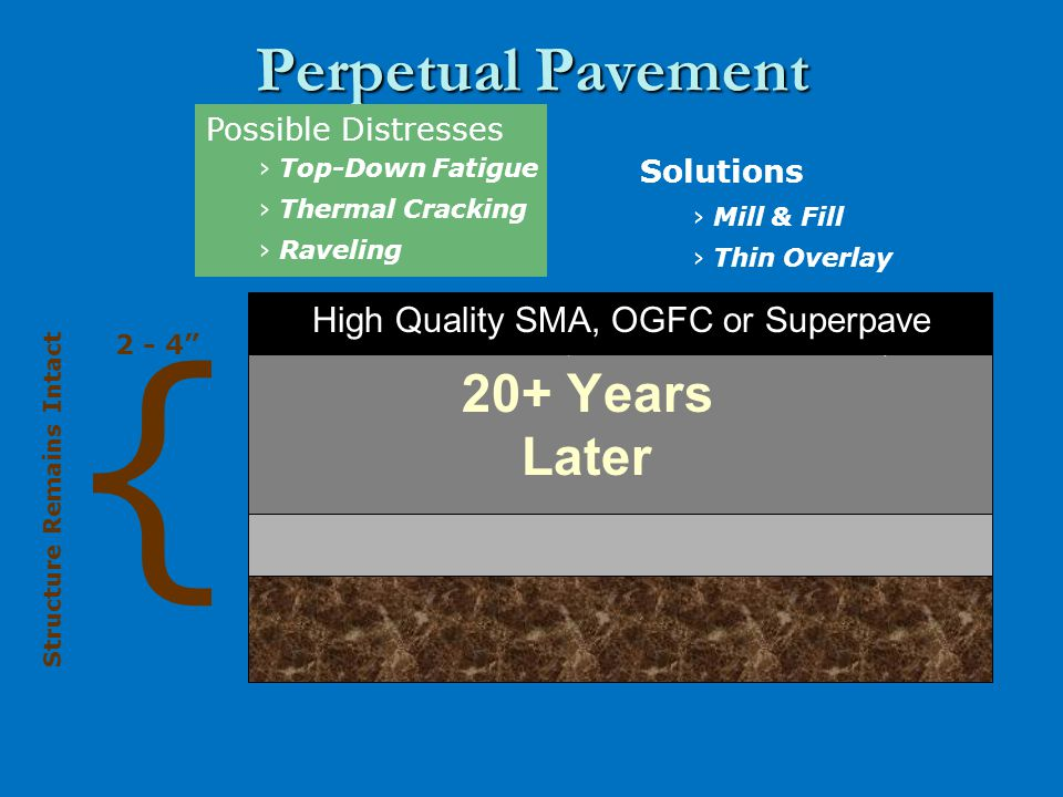 Perpetual Pavement 2 - 4 { Structure Remains Intact Possible Distresses › Top-Down Fatigue › Thermal Cracking › Raveling Solutions › Mill & Fill › Thin Overlay High Quality SMA, OGFC or Superpave 20+ Years Later