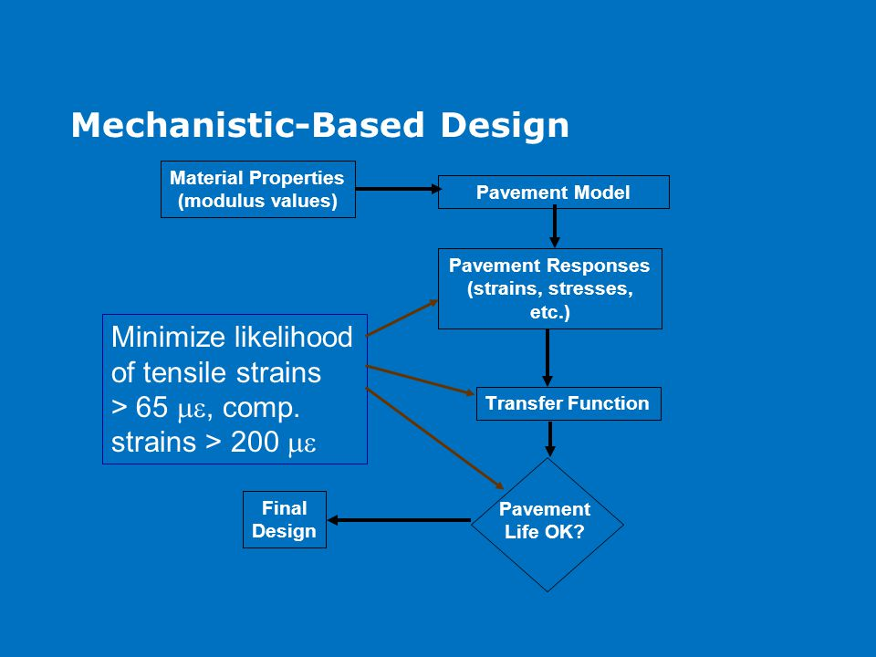 Mechanistic-Based Design Pavement Model Material Properties (modulus values) Pavement Responses (strains, stresses, etc.) Transfer Function Pavement Life OK.
