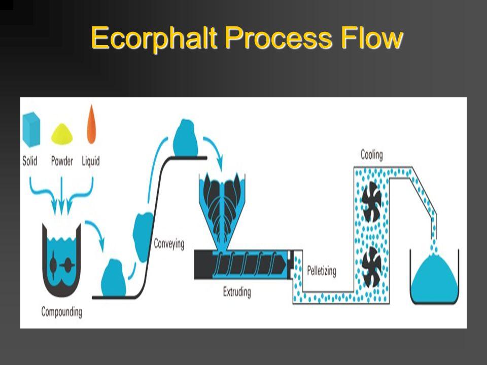 Ecorphalt Process Flow