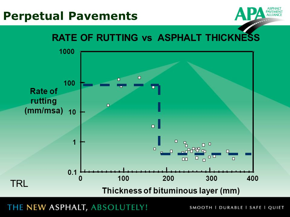 Perpetual Pavements RATE OF RUTTING vs ASPHALT THICKNESS TRL