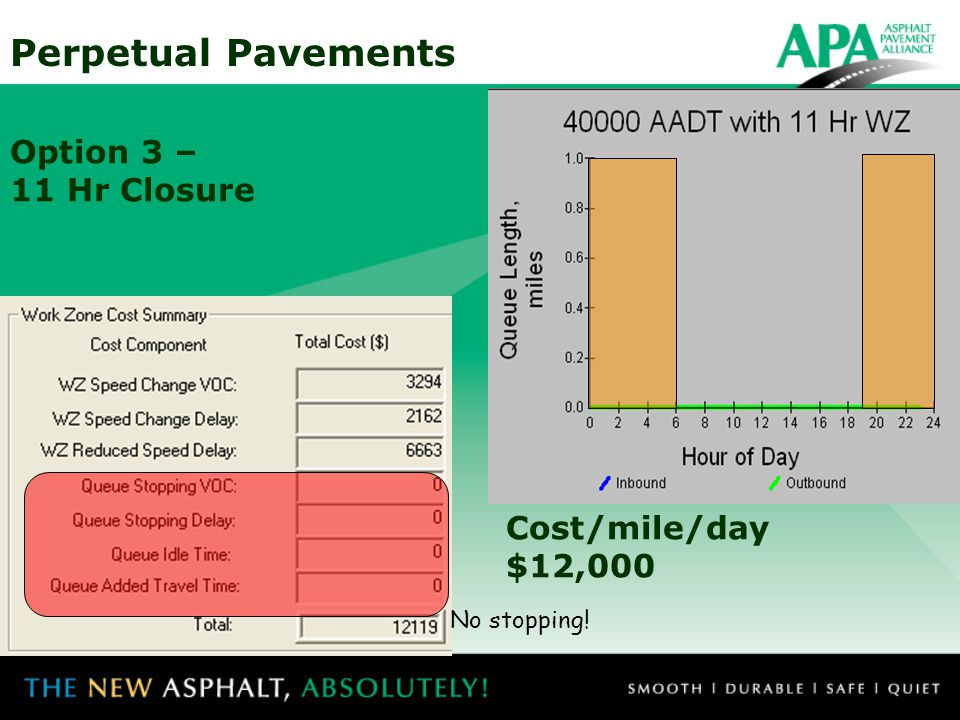 Perpetual Pavements Option 3 – 11 Hr Closure Cost/mile/day $12,000 No stopping!