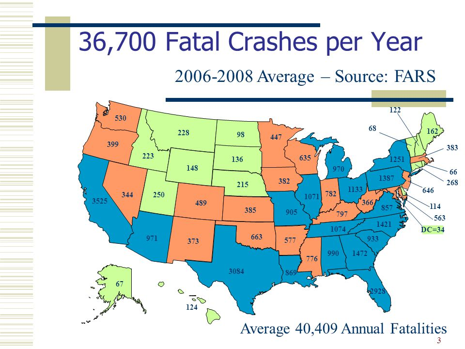 3 36,700 Fatal Crashes per Year 2006-2008 Average – Source: FARS Average 40,409 Annual Fatalities